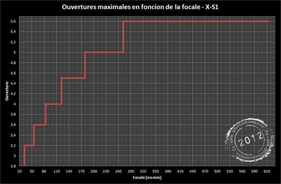 Aperture Value Chart - X-S1 Vs FZ150: Fujifilm FinePix ...