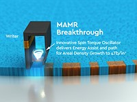 WD will use microwave technology to create 40TB hard drives