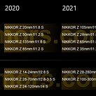 Alleged roadmap leaks 10 new Nikkor Z lenses set for 2020, 2021 release