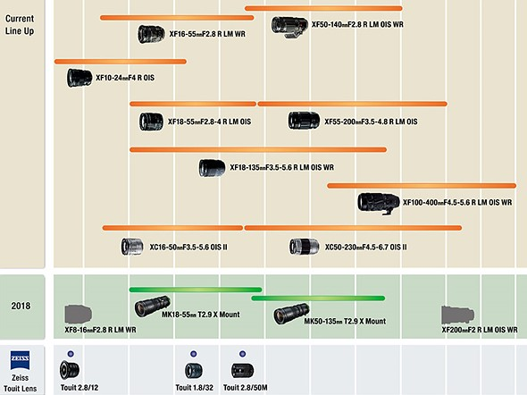 Fujifilm announces new Xseries firmware and updated lens roadmap