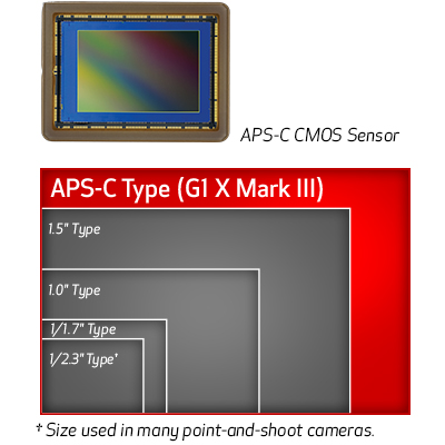Canon G1 X III vs. Sony Cybershot RX100 V 2