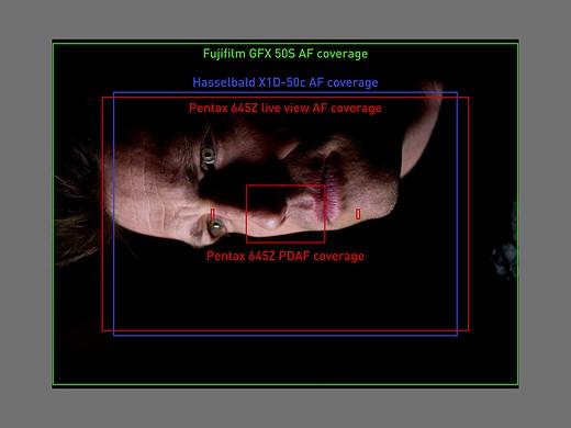 Fujifilm GFX 50S vs Pentax 645Z vs Hasselblad X1D 9