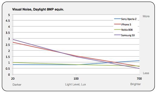 Sony Xperia Z sinks in DxOMark Mobile Report: Digital