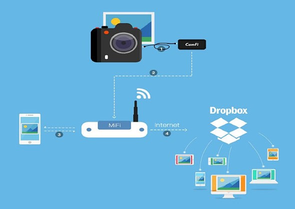 CamFi DSLR controller now offers real-time upload to Dropbox 2