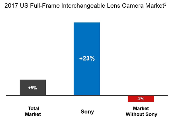 Sony is now #2 in the US full-frame interchangeable lens camera market 1