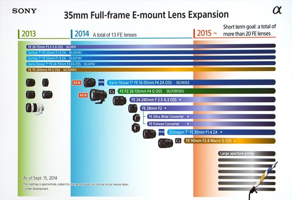 Upcoming Sony FE lenses