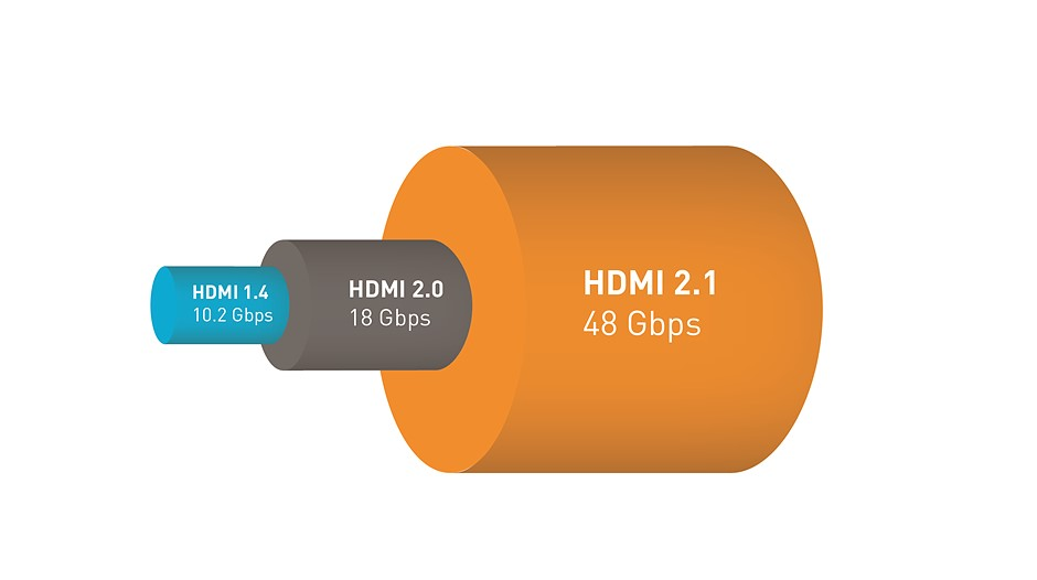 The new HDMI 2.1 specification (and cable) adds support for 10K, 8K HDR, and 4K at 120fps