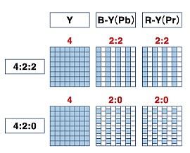 4:2:2 vs 4:2:0 in 8 bit comparison (Not 10 bit): Digital