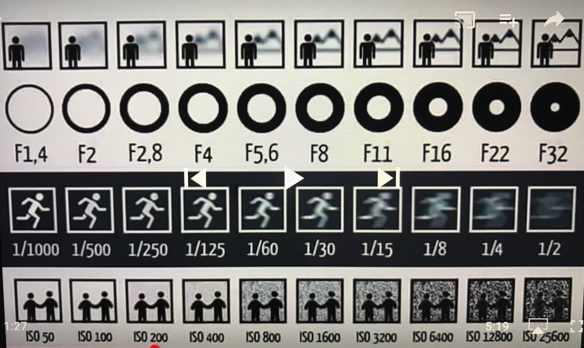 Aperture Shutter Sd Iso Photo Chart Diagram