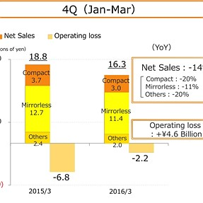 Olympus Financial Results (Jan-Mar)