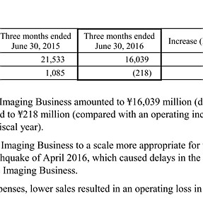 Olympus Quarterly Results