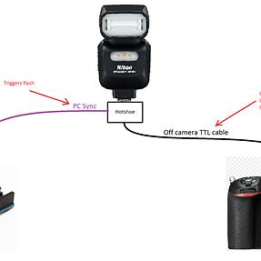 Nikon SB500 off-camera manual power control