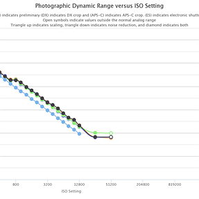 Fujifilm X-T100 Photographic Dynamic Range (PDR) at PhotonsToPhotos