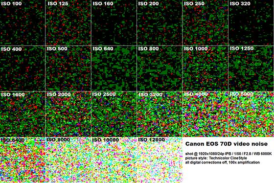 70D video noise: Canon EOS 7D / 10D - 80D Talk Forum