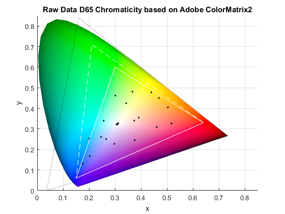 Re Xy Chromaticity Diagram Of Raw Camera Data Photographic Science