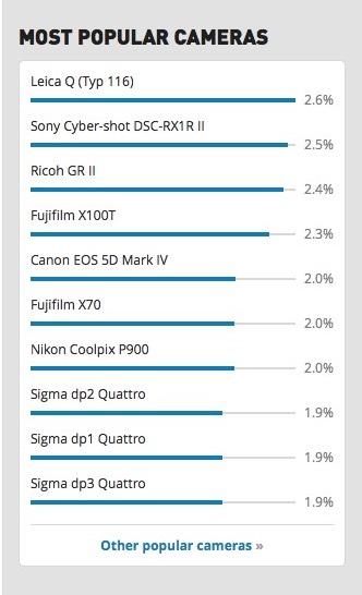 Most Popular Cameras: 3 dp Quattros?: Sigma Camera Talk Forum