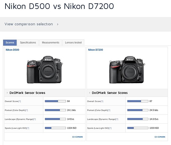D500 Picture Quality Good Enough ?: Nikon Pro DX SLR (D500, D300 ...