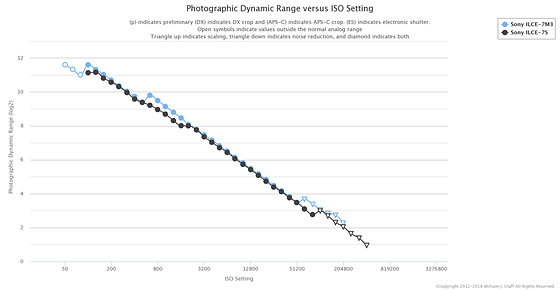 sony a7 iii vs sony a7s ii dynamic range comparsion  sony alpha full frame e