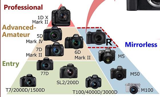 canon market position