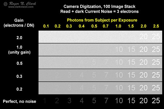 Nikon D5300 Test of Low Photon Rate: Astrophotography Talk Forum