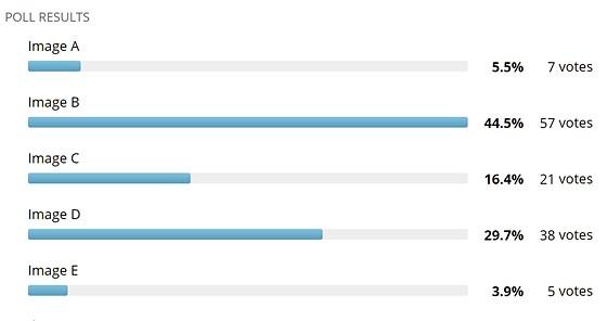 Canon Color Poll - The results: Canon EOS M Talk Forum